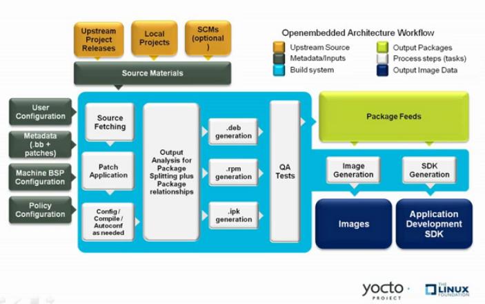 Diagramma del processo di sviluppo software Yocto